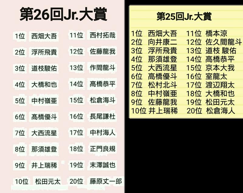 大賞 2020 ジュニア