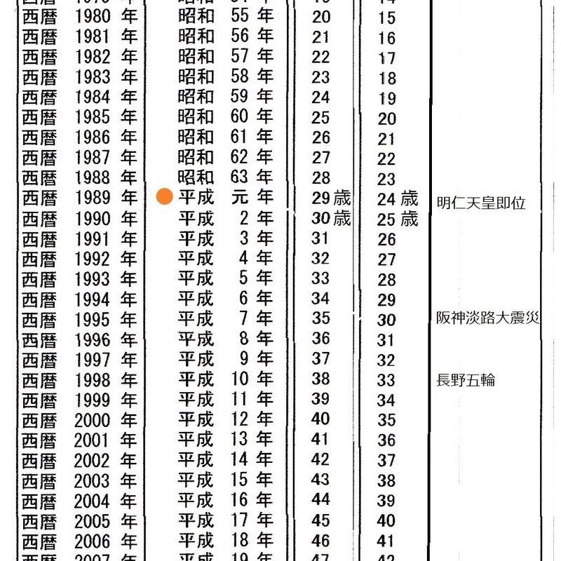 昭和 41 年 西暦