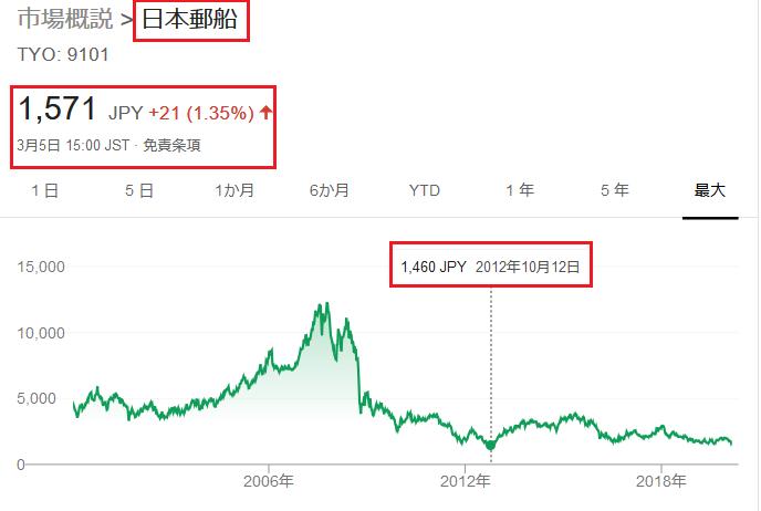 株価 日本 郵船