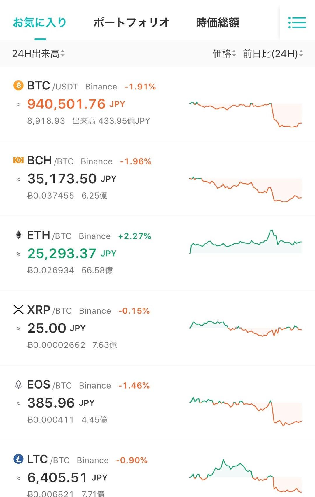 ビットコインの利確資金、アルトコインへ 仮想通貨市場の循環物色強まる | 眞殿勝年のMadonoISM