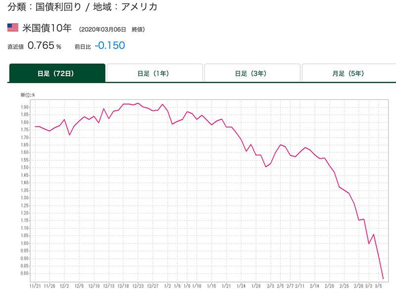 集英社 株価