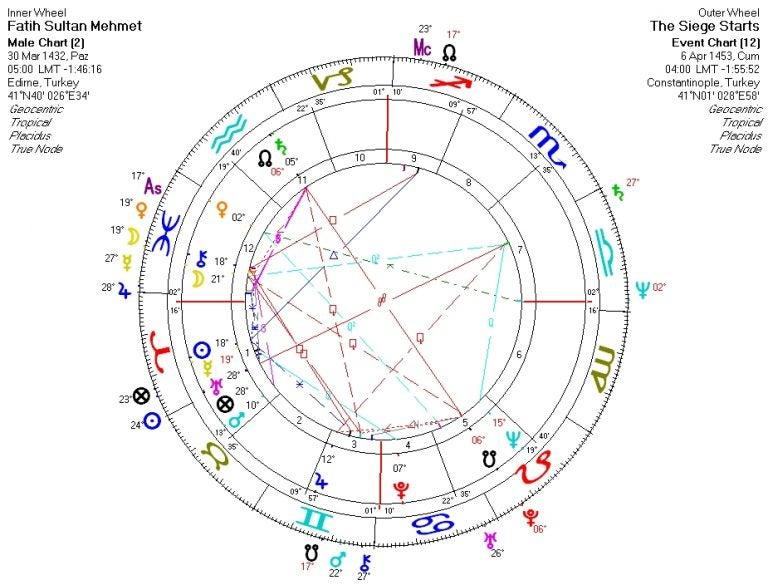 占星学とコンスタンティノープル攻略 | 一花一空・IKKAの占星術