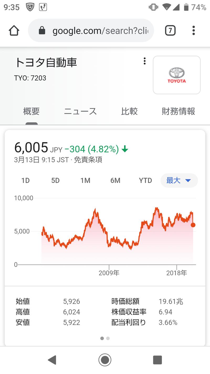 自動車 株価 トヨタ