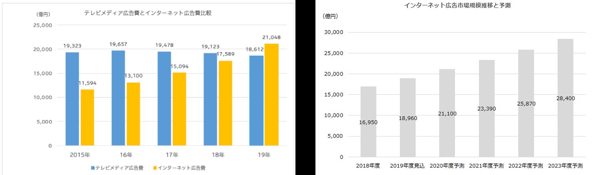 テレビメディアとインターネット広告費比較及び推移