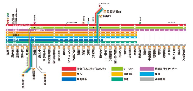 西武 新宿 線 快速 急行