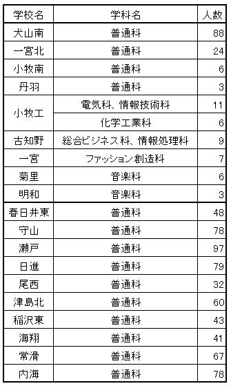 愛知 県 公立 高校 入試 倍率