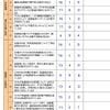 放課後等デイサービス評価表のアンケート結果についての画像