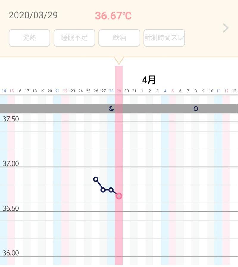 体温下がる 高温期16日目