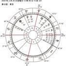 10/24 春分図の月の回帰図の記事より