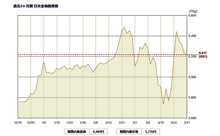 推移 金貨 価格