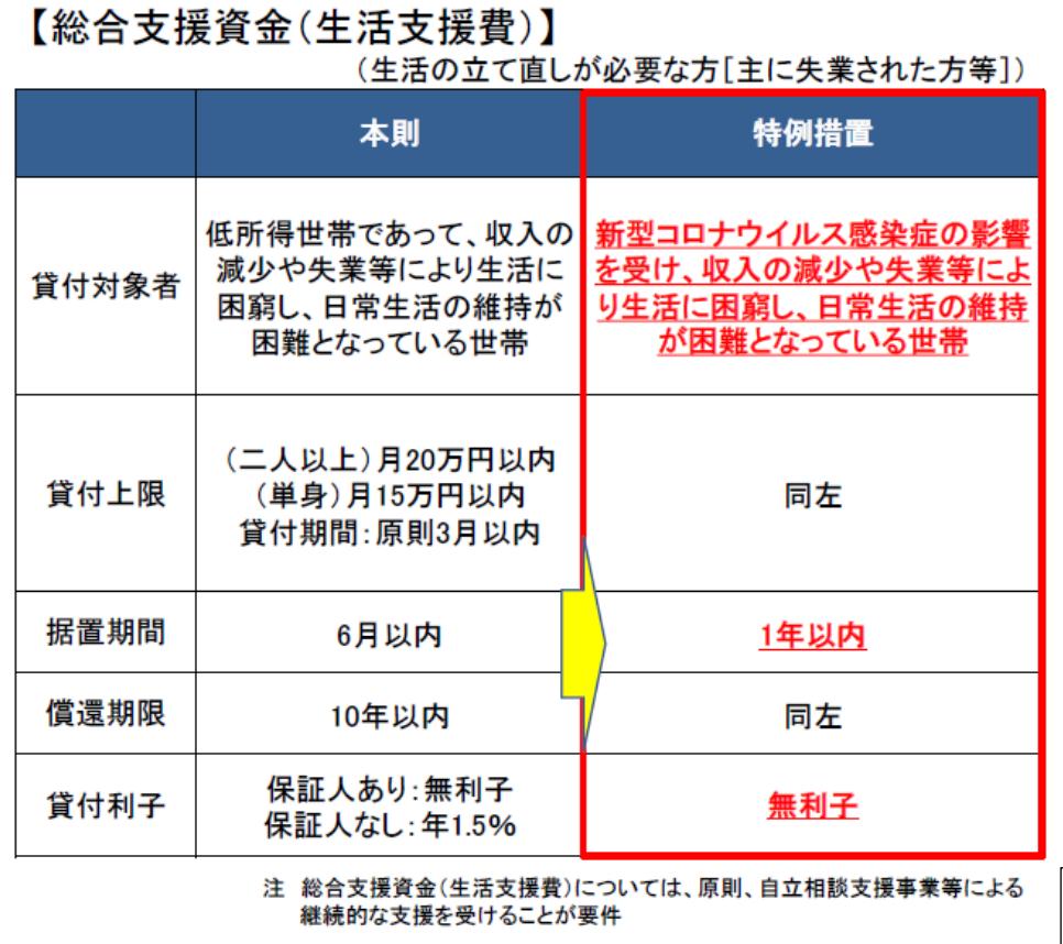 緊急 小口 資金 延長 【独自】緊急小口資金、6月末まで延長自殺者・非正規雇用者への対応...