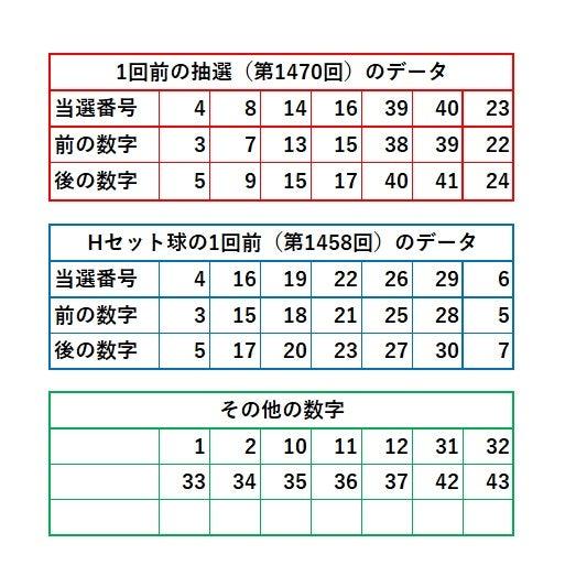 の ロト 当選 番号 6