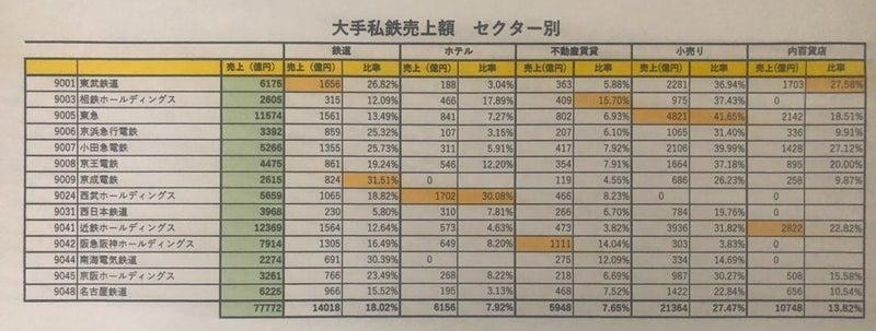 西武 鉄道 株価