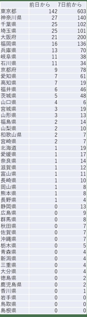 茨城 県 コロナ ウイルス 感染 者 数