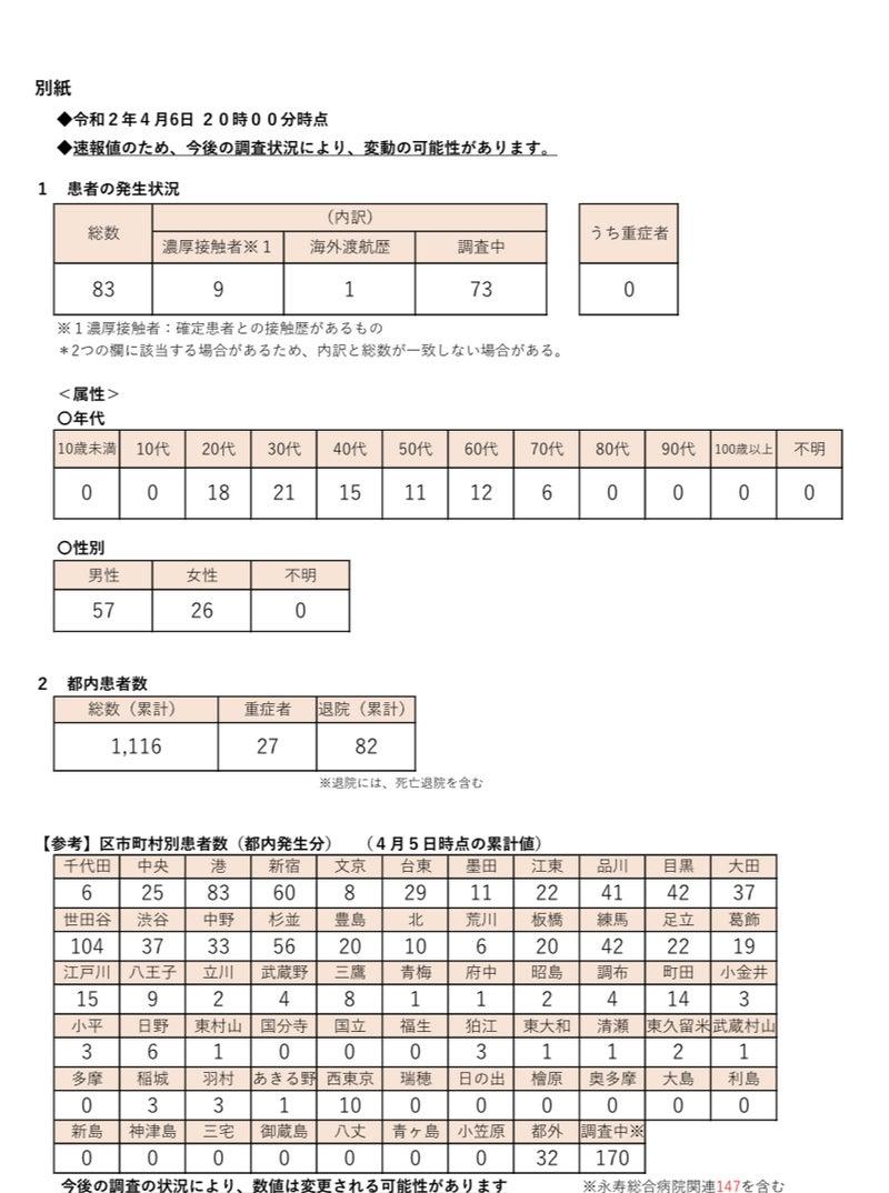 者 市 感染 都 コロナ ウイルス 東京 町村 数 区 別