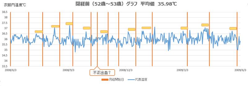 更年期グラフ