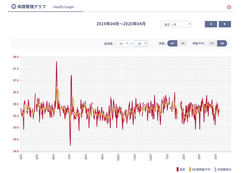 1年グラフ