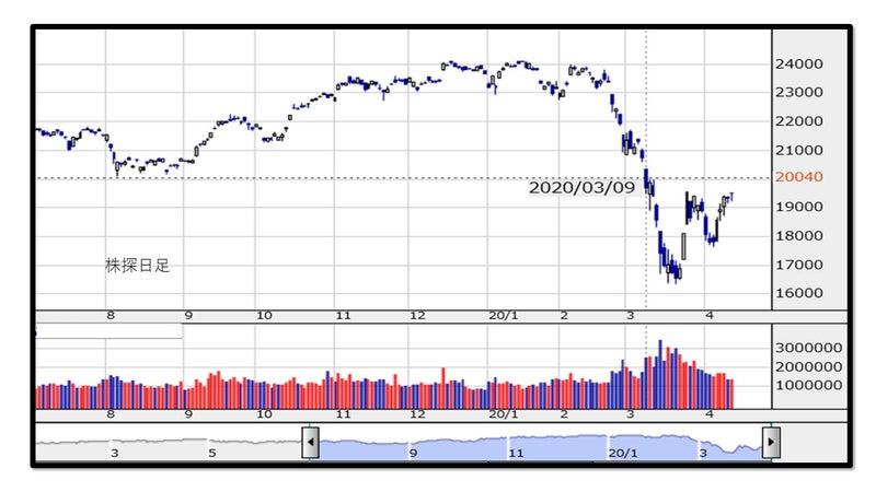 見通し 日経 平均 株価
