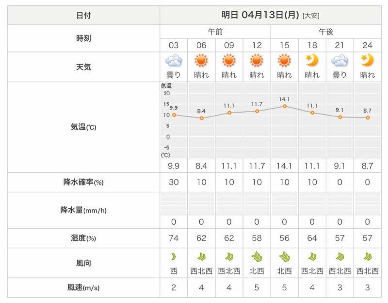 県 市 天気 日向 予報 宮崎
