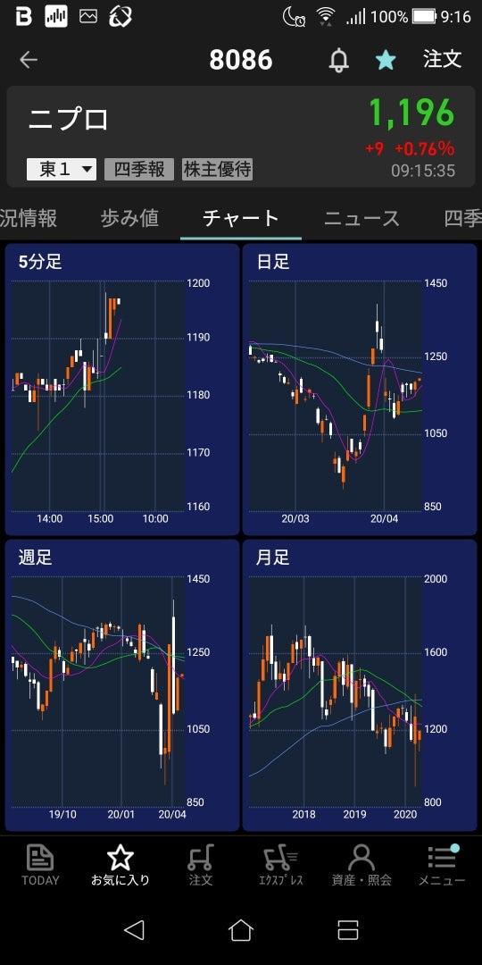 ニプロ 株価