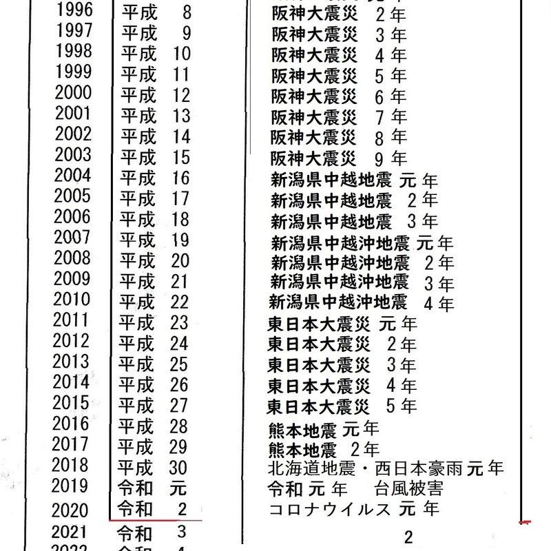 生まれ 1995 歳 年 何