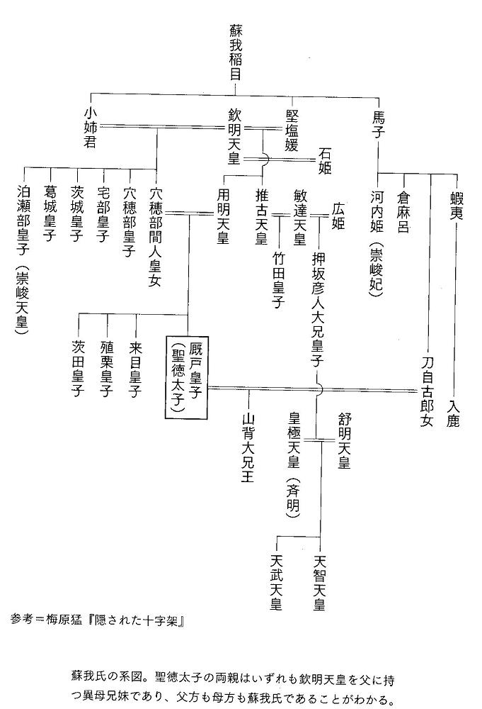 山背大兄王 系図