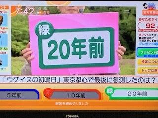 うぐいす の 初 鳴 日 東京 都心 で 最後 に 観測 した の は