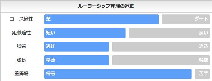 【菊花賞2019血統傾向】やはり注目は ...