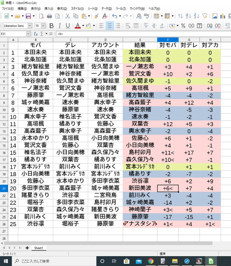 九 総 シンデレラ 第 選挙 ガール 回
