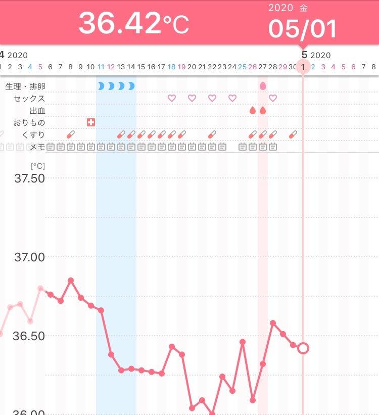 低 すぎる 体温 基礎体温が低すぎてびっくりしています。