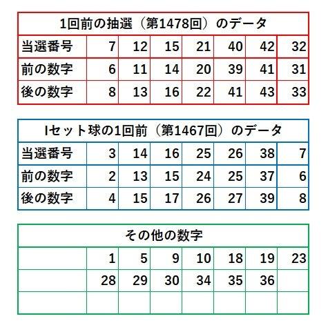 ロト 6 当選 番号 予想