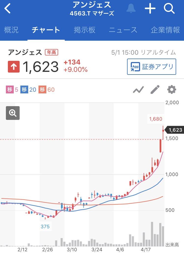 株価予想 アンジェス