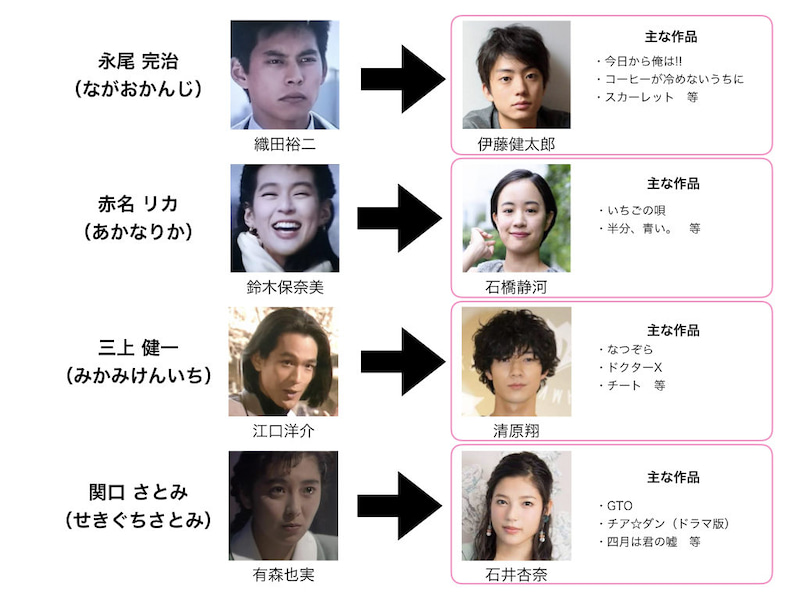 東京ラブストーリー 2020 相関図