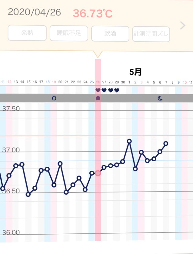 時 した 高温期10日目 妊娠