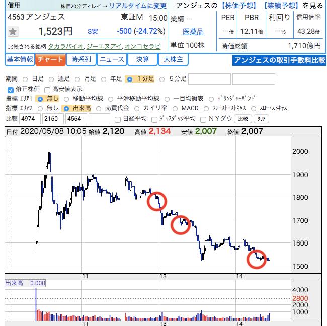 株価 アンジェス