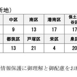 画像 5/8 新型コロナウイルス 横浜市の区別の感染者数の公表 の記事より 2つ目