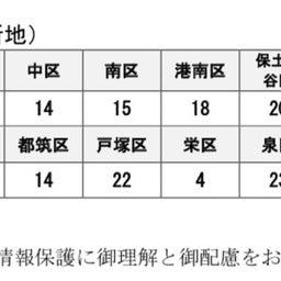 画像 5/8 新型コロナウイルス 横浜市の区別の感染者数の公表 の記事より 1つ目
