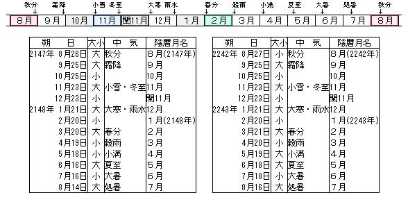 陰暦 の 2 月