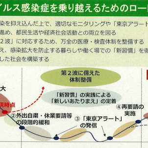どうなれば自粛は終わるの? 〜東京都、緊急事態措置「緩和と再要請」の指標とロードマップを発表! の画像