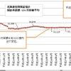 北海道信用保証協会の統計に見るコロナの影響/保証残増加へ転じる/代位弁済は半年前から増加の画像
