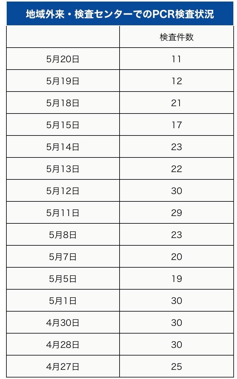 町田 市 の コロナ 感染 者 数