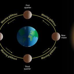 画像 新月前夜。今夜、眠っている間に角度0=新月を迎える。 の記事より