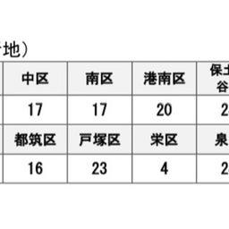 画像 5/22  新型コロナウイルス 横浜市の区別の感染者数の公表 の記事より 2つ目