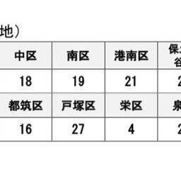 画像 5/22  新型コロナウイルス 横浜市の区別の感染者数の公表 の記事より 1つ目