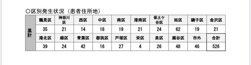 横浜市コロナ感染数