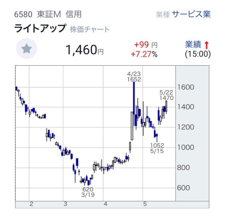 株価 ライト アップ
