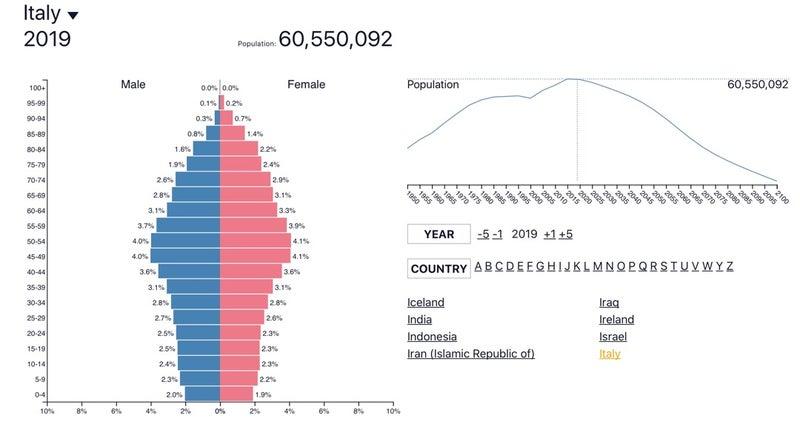 人口 イタリア