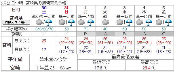 宮崎の天気 週間