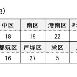画像 5/29 新型コロナウイルス 横浜市の区別の感染者数の公表 の記事より 1つ目