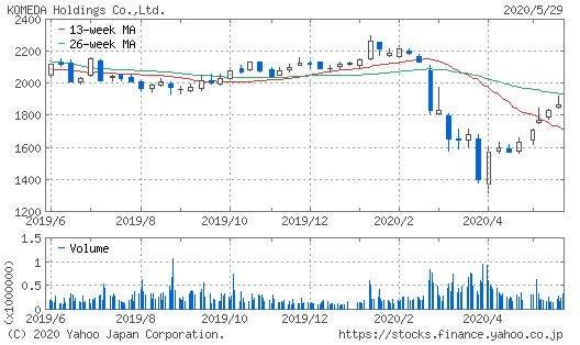 j タワー 株価